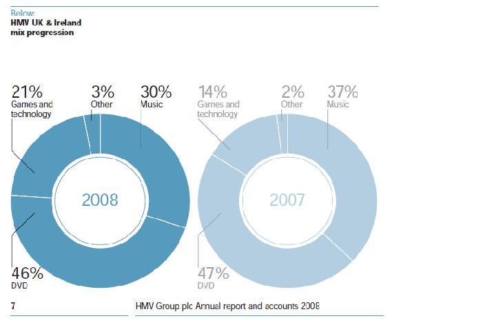 hmv-sales-split-08