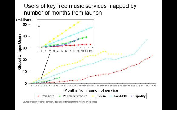 Monthly users of key free music services mapped by months from launch