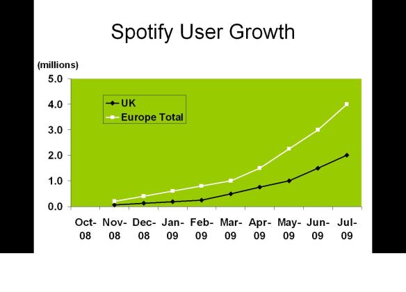 spotify users