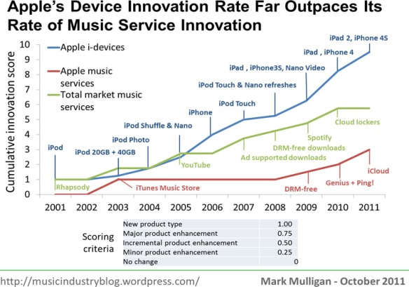 Rates of Innovation