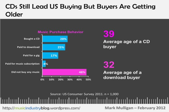 CDs Still Lead US Buying But Buyers Are Getting Older
