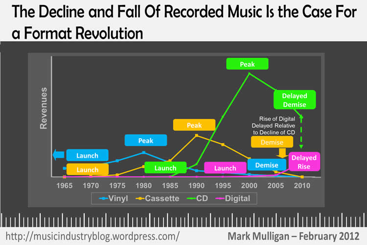 an overview of spotify and its effects on the music industry