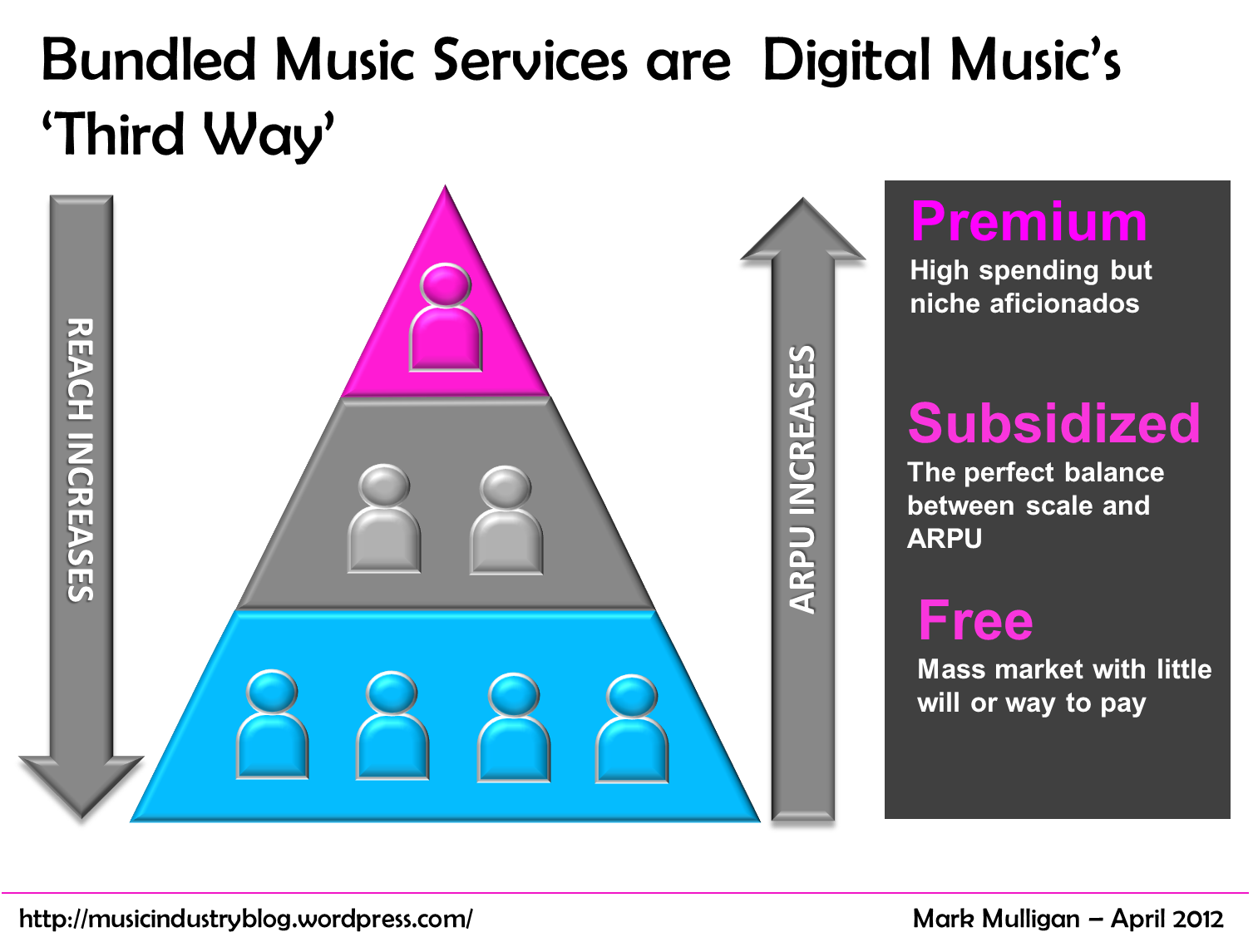 Deezer and Digital Music's Squeezed Middle | Music ...