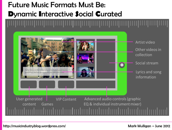 Future Music Formats Must Be: Dynamic Interactive Social Curated