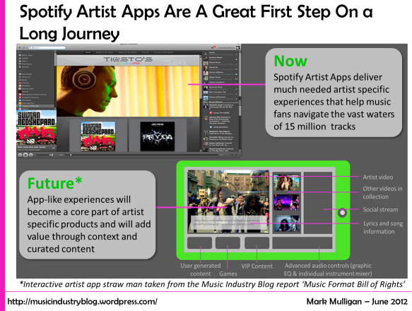 Spotify Artist Apps Are A Great First Step On a