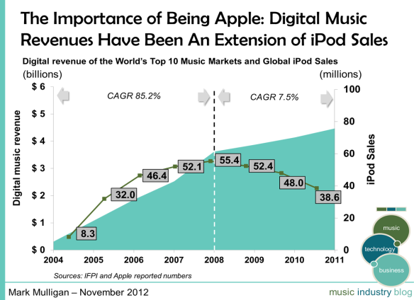The importance of being apple