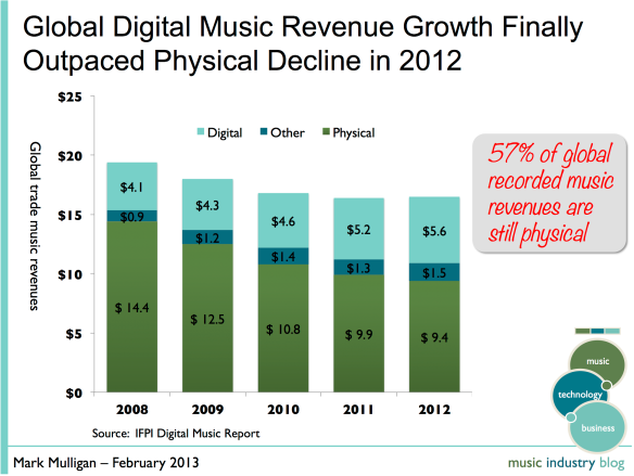 music industry revenues 2012