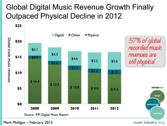 Chiffre d'affaires de l'industrie de la musique 2012