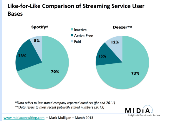 deezer and spotify