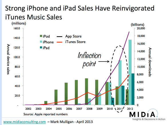 Strong iPhone and iPad Sales Have Reinvigorated iTunes Music Sales