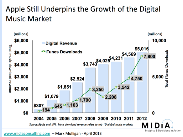 Apple Still Underpins the Growth of the Digital Music Market