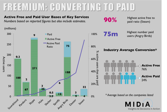 making freemium add up