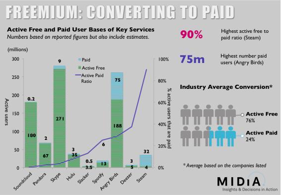 making freemium add up