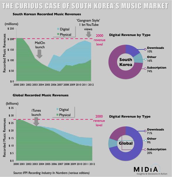 Tendances des ventes de musique coréenne