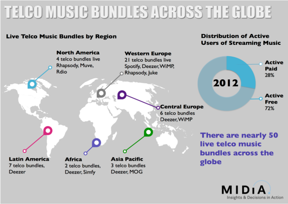 Music Bundles Across the Globe