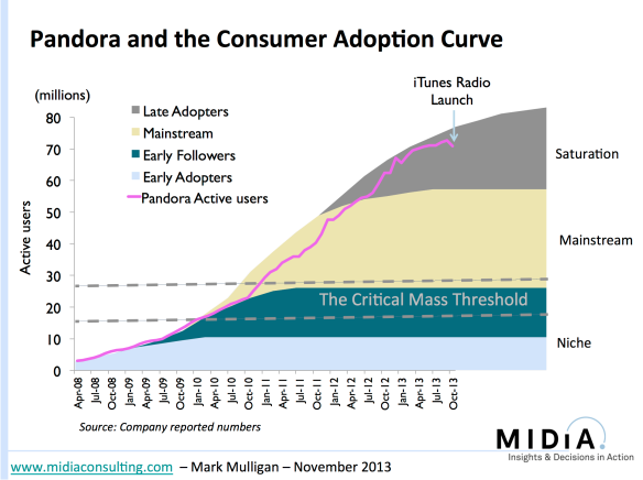 Pandora and the consumer adoption curve