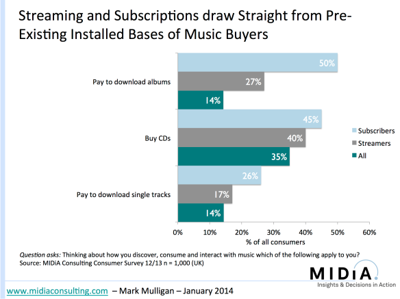 How Streaming Will Impact Music Sales | Music Industry Blog
