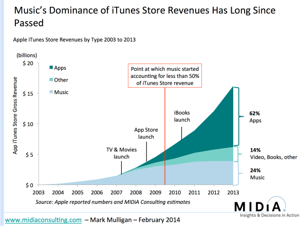 itunes spending shift