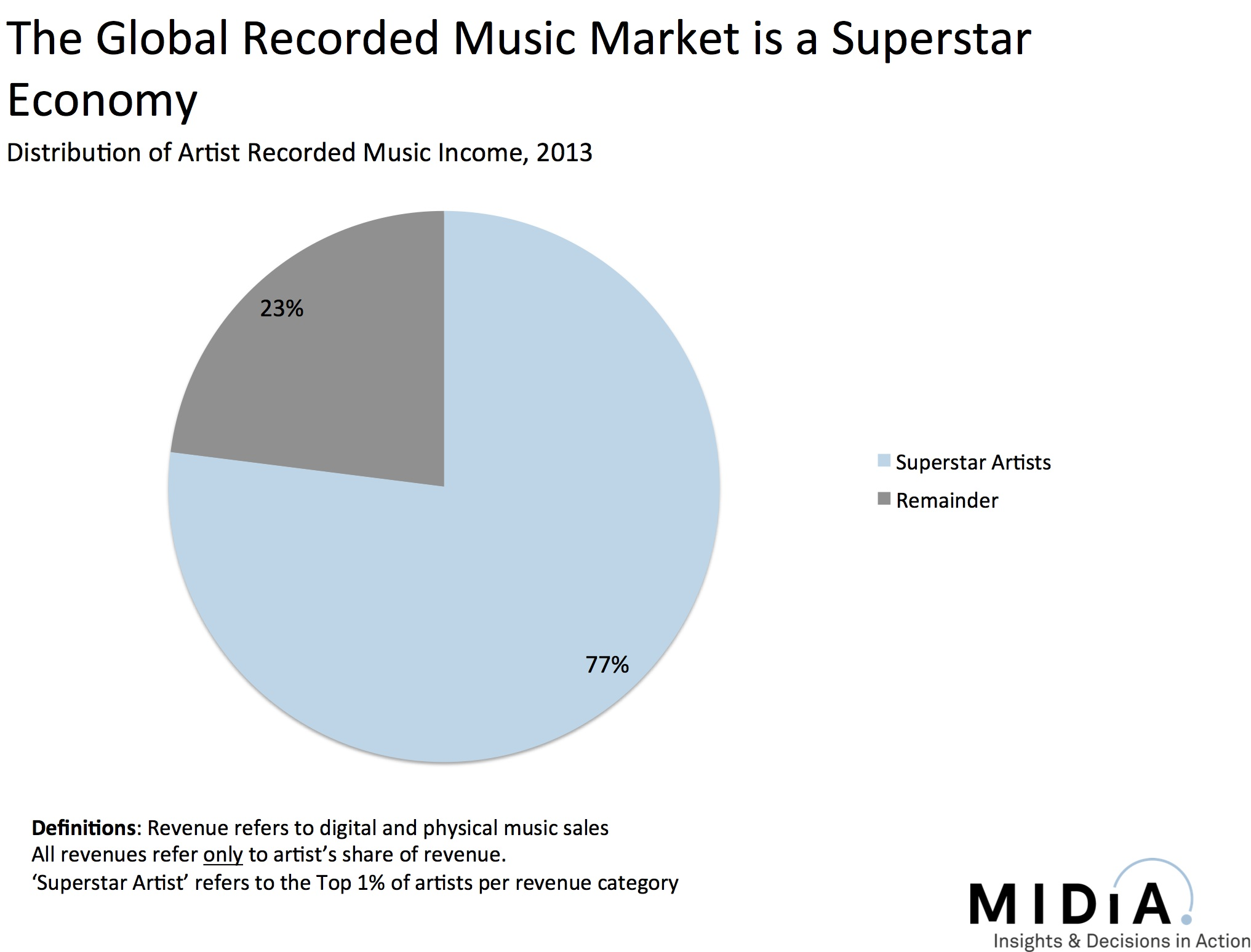 Music music industry blog fig4 ccuart Image collections