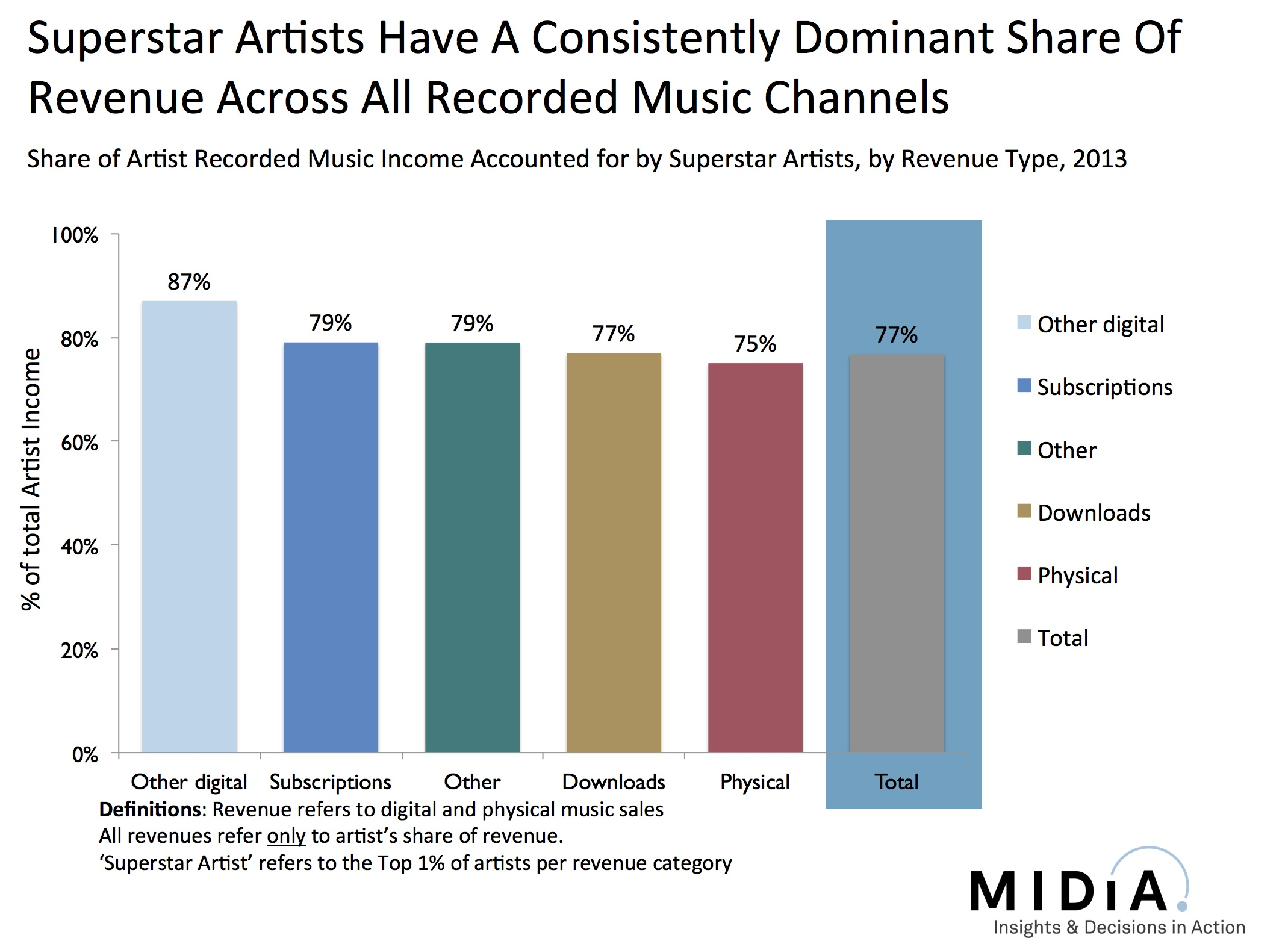 Music Sales Music Industry Blog