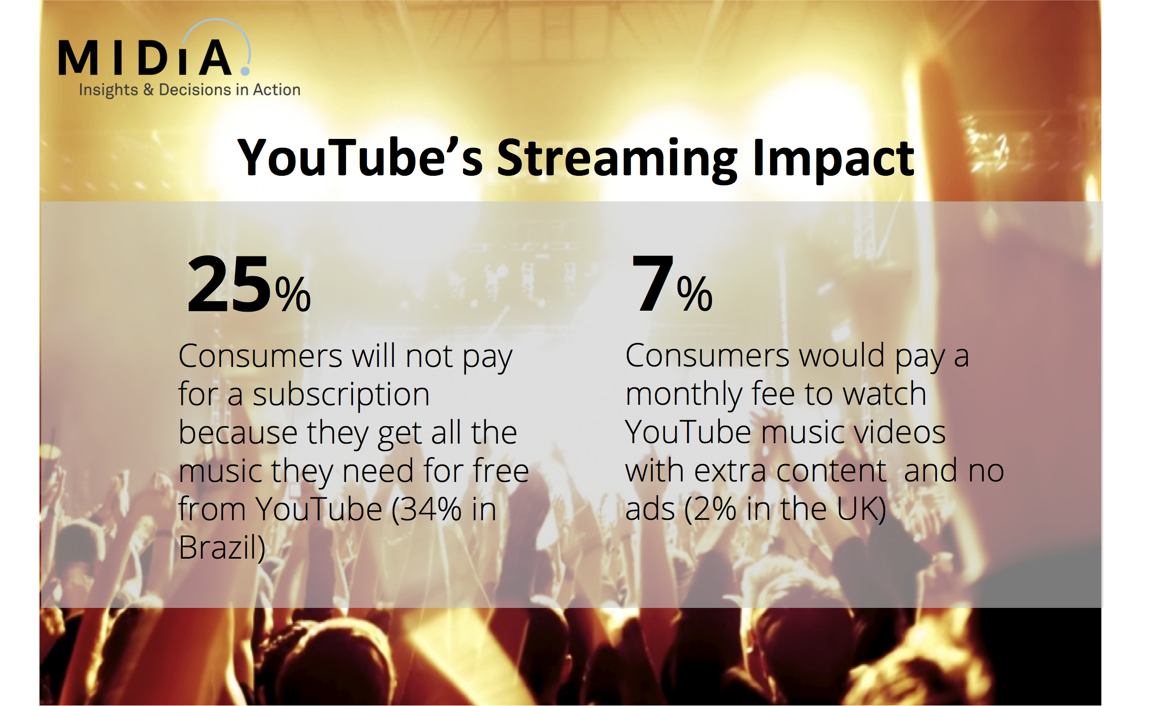 YouTube, Record Labels And The Retailer Hegemony | Music Industry Blog