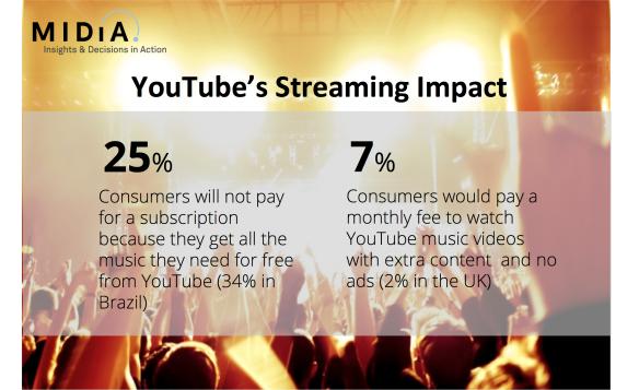 youtube subs impact