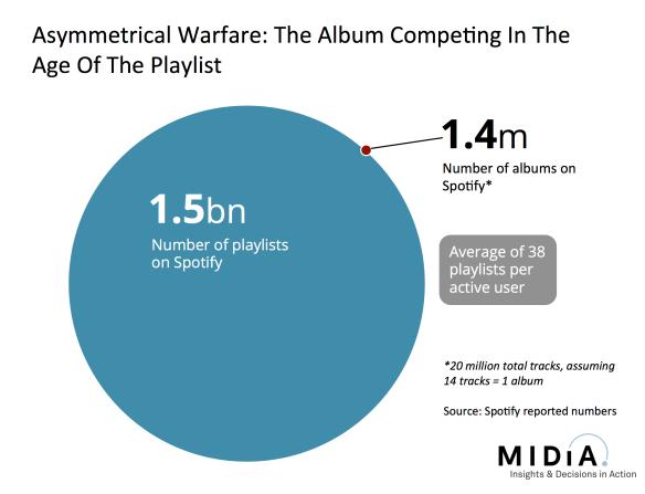 playlists versus albums