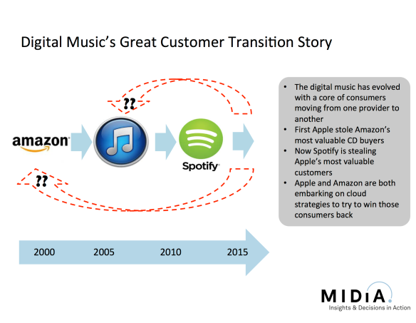 customer transition