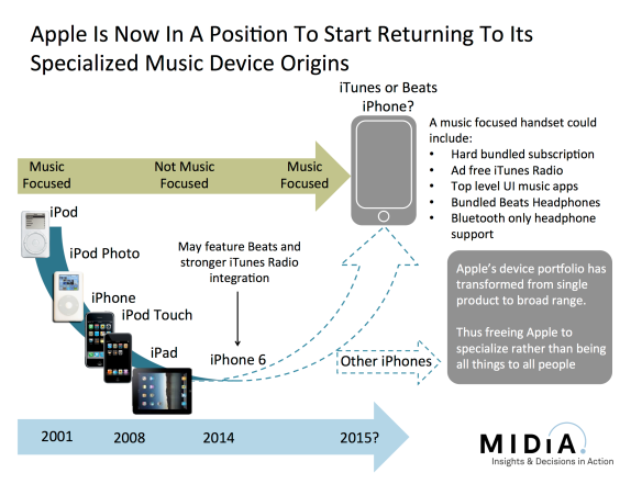 How The iPhone 6 May Be The Start Of Apple's 'Back To Music' Strategy GadsenRecords