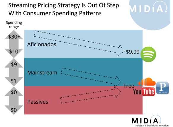 streaming pricing