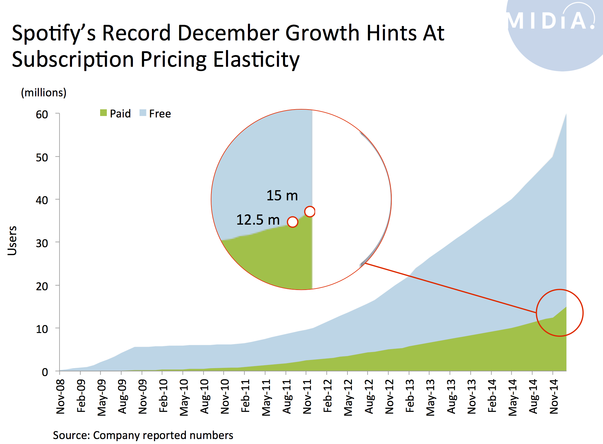 What Spotify's December Growth Tells Us About Pricing | Music