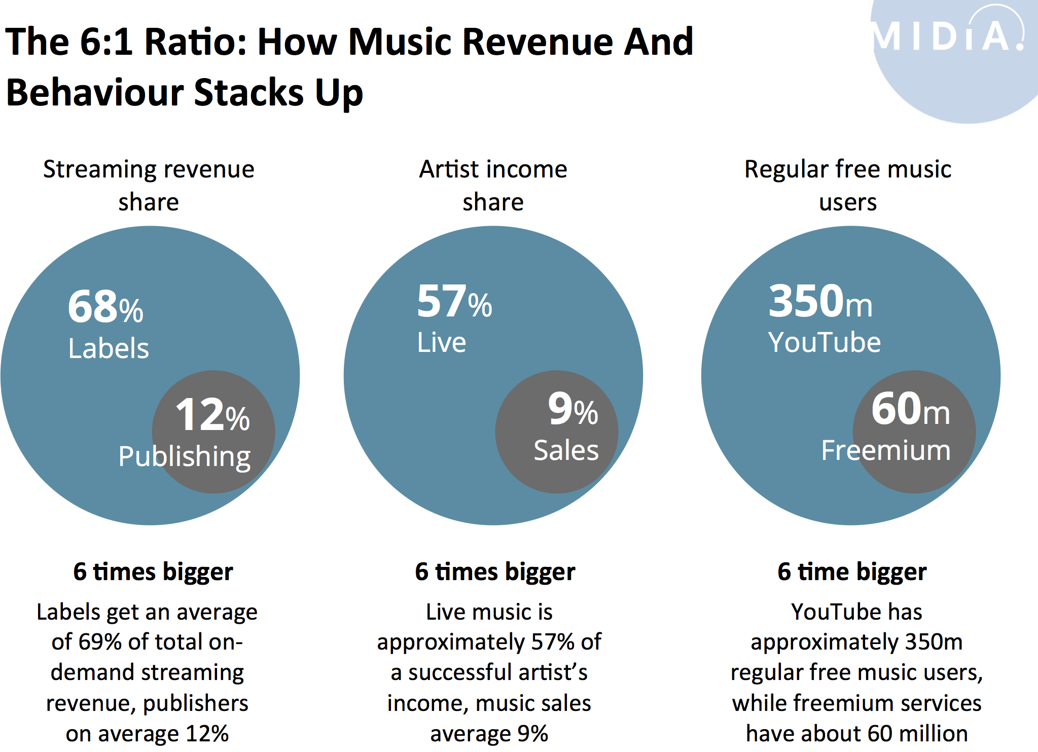 Artist Income | Music Industry Blog