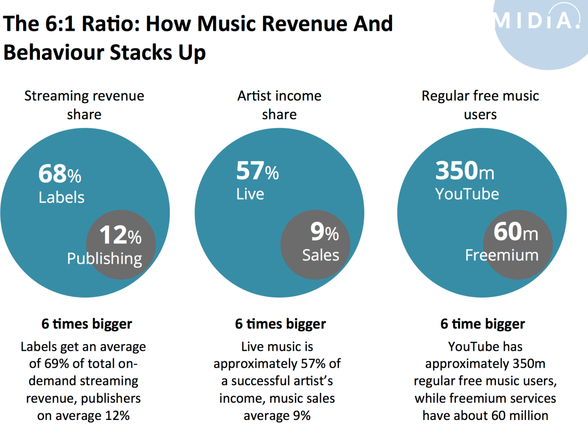 The Music Industry's 6:1 Ratio
