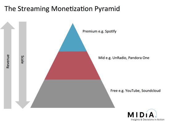 monetization pyramid