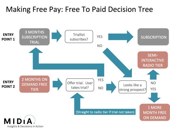 free decision tree