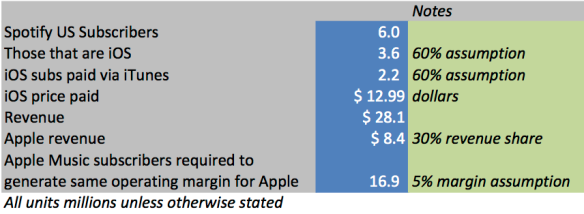 apple music margin calcs