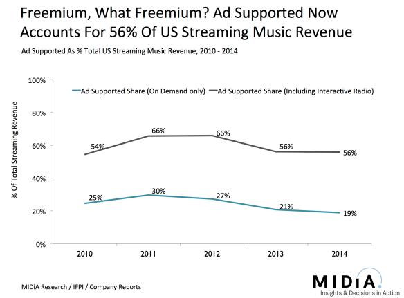 freemium what freemium