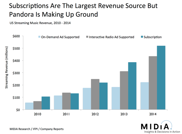 us subscriber growth and pandora