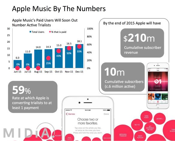 apple music infographic