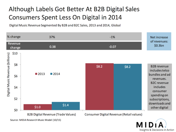 consumer spending on digital music fell in 2015 midia