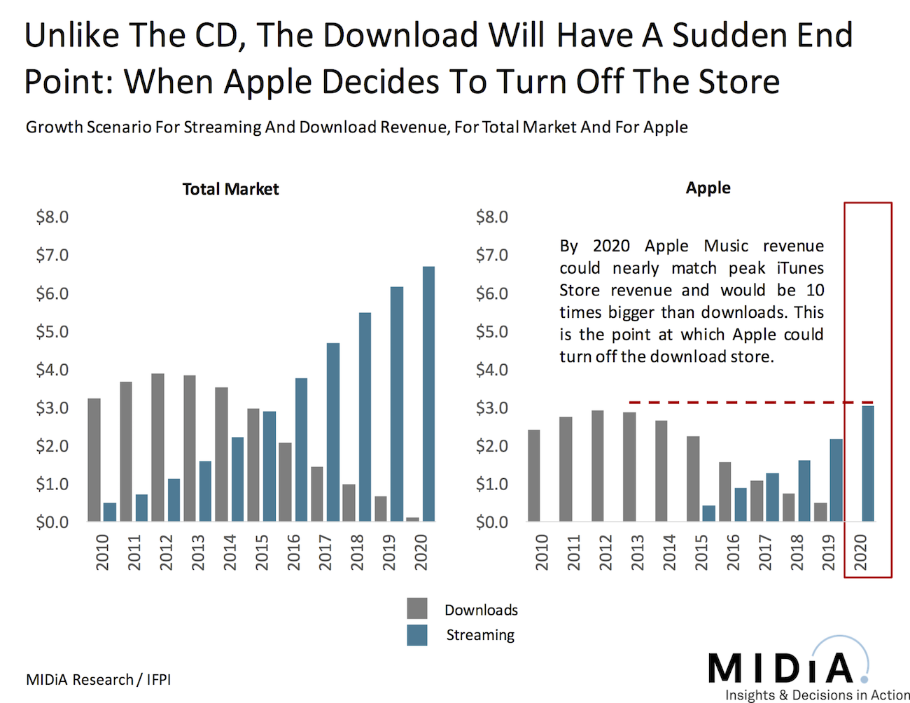 After The Download: When Apple Turns Off The iTunes Store | Music