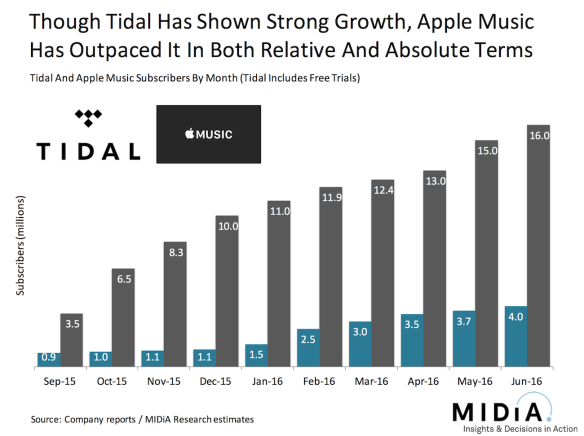 apple vs tidal