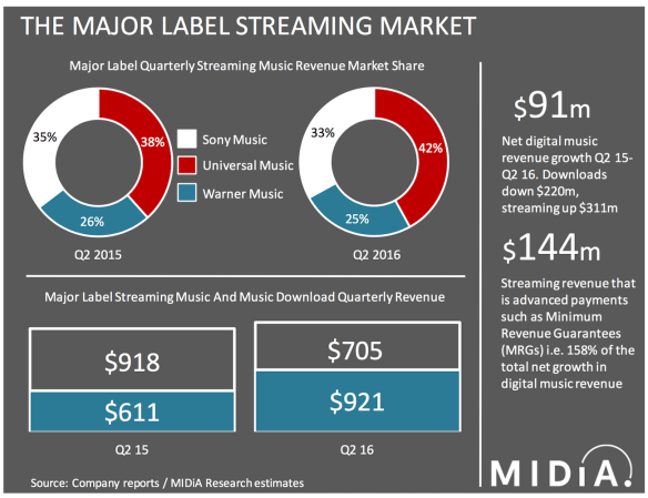major label streaming