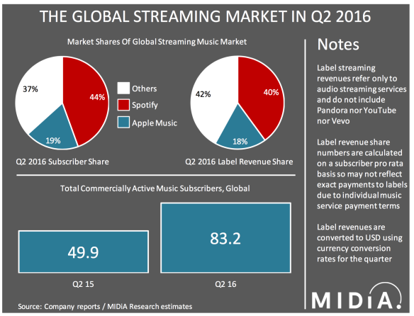 streaming-market-share-q2-16