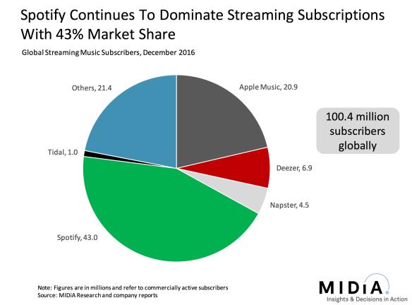 100-million-subs