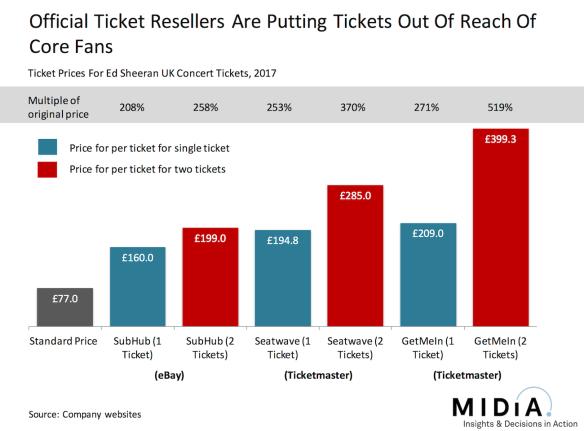 ed-sheeran-ticket-prices