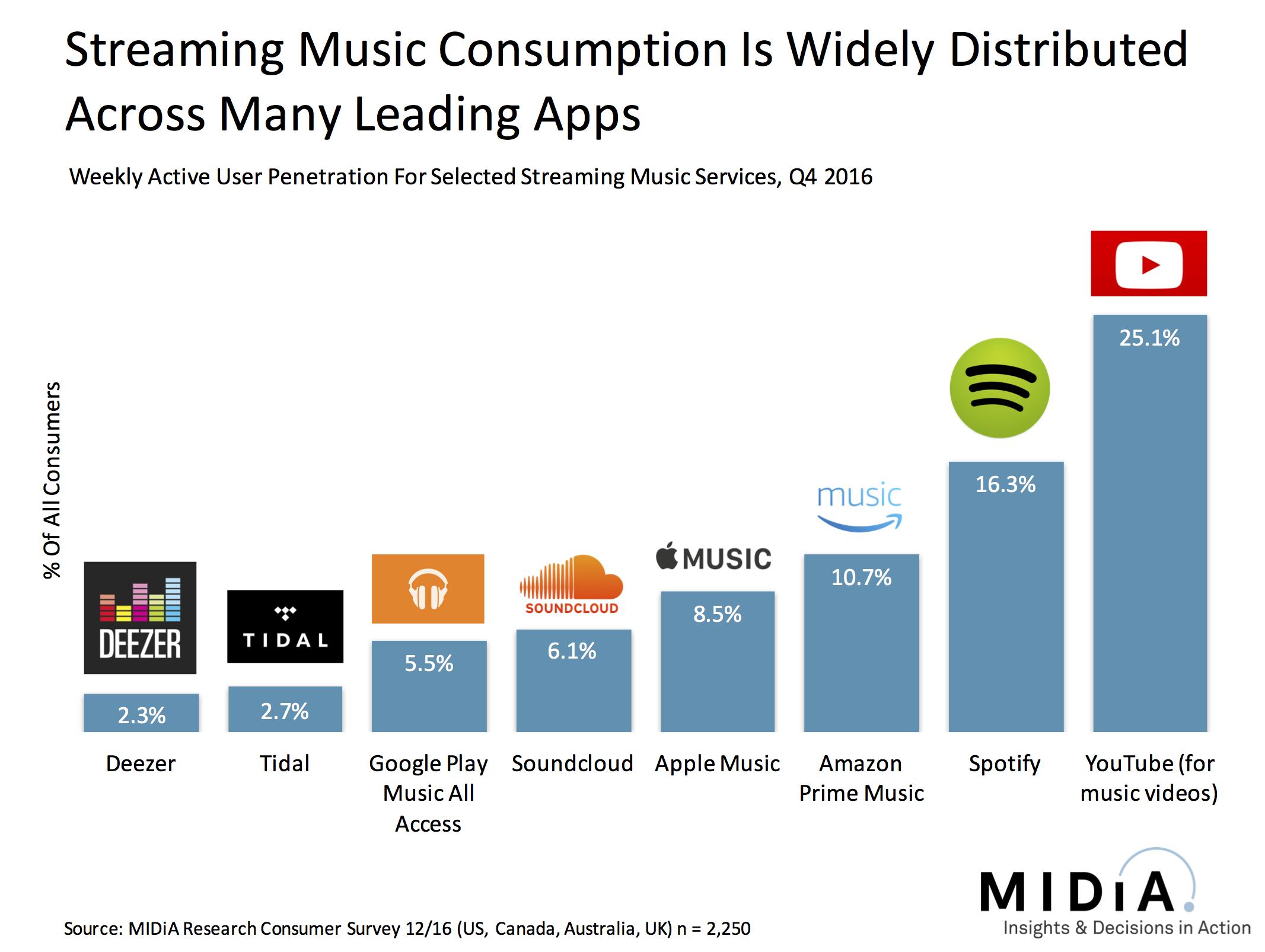music apps slide