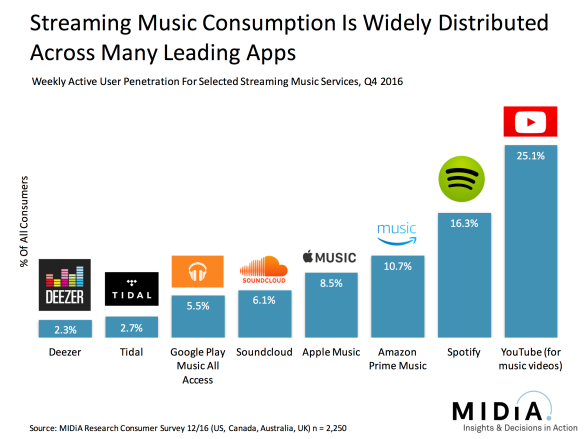 music apps slide