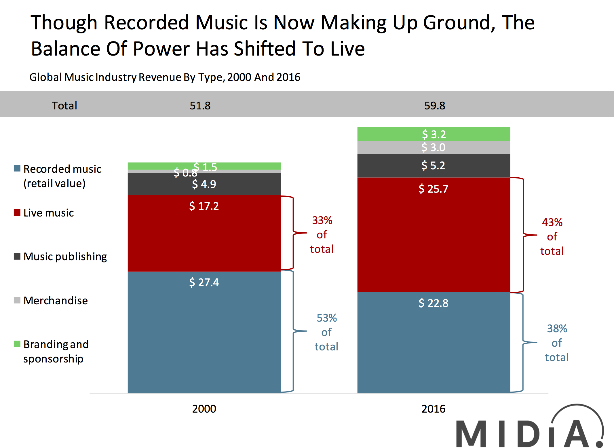 music industry total revenue midia, live, sponsorship, publishing