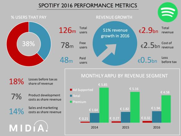 spotify metrics